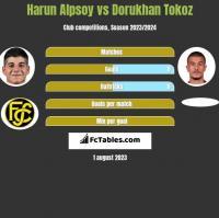 Harun Alpsoy vs Dorukhan Tokoz h2h player stats