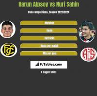 Harun Alpsoy vs Nuri Sahin h2h player stats