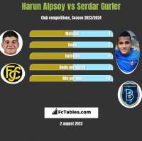 Harun Alpsoy vs Serdar Gurler h2h player stats