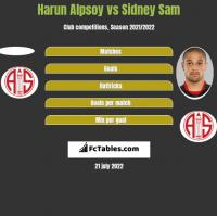 Harun Alpsoy vs Sidney Sam h2h player stats
