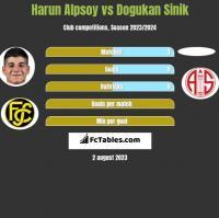Harun Alpsoy vs Dogukan Sinik h2h player stats