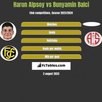 Harun Alpsoy vs Bunyamin Balci h2h player stats