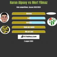 Harun Alpsoy vs Mert Yilmaz h2h player stats