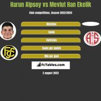 Harun Alpsoy vs Mevlut Han Ekelik h2h player stats