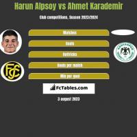 Harun Alpsoy vs Ahmet Karademir h2h player stats