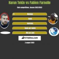 Harun Tekin vs Fabien Farnolle h2h player stats