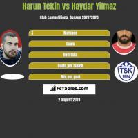 Harun Tekin vs Haydar Yilmaz h2h player stats