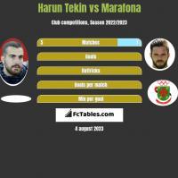 Harun Tekin vs Marafona h2h player stats