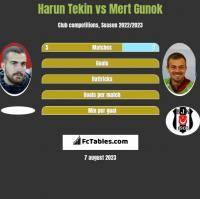 Harun Tekin vs Mert Gunok h2h player stats