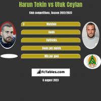 Harun Tekin vs Ufuk Ceylan h2h player stats