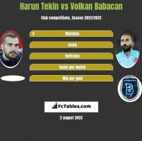 Harun Tekin vs Volkan Babacan h2h player stats