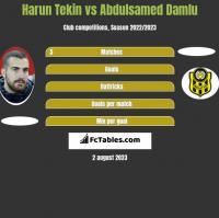 Harun Tekin vs Abdulsamed Damlu h2h player stats