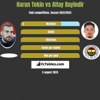 Harun Tekin vs Altay Bayindir h2h player stats