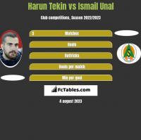 Harun Tekin vs Ismail Unal h2h player stats