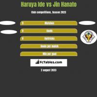 Haruya Ide vs Jin Hanato h2h player stats