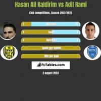 Hasan Ali Kaldirim vs Adil Rami h2h player stats