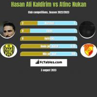 Hasan Ali Kaldirim vs Atinc Nukan h2h player stats