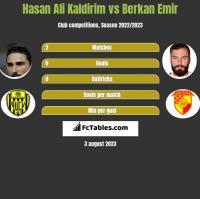 Hasan Ali Kaldirim vs Berkan Emir h2h player stats