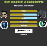 Hasan Ali Kaldirim vs Hakan Cinemre h2h player stats