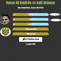 Hasan Ali Kaldirim vs Halil Akbunar h2h player stats
