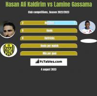 Hasan Ali Kaldirim vs Lamine Gassama h2h player stats