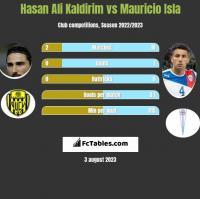 Hasan Ali Kaldirim vs Mauricio Isla h2h player stats