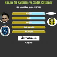 Hasan Ali Kaldirim vs Sadik Ciftpinar h2h player stats