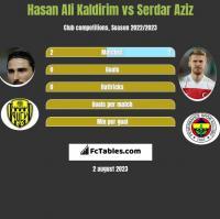 Hasan Ali Kaldirim vs Serdar Aziz h2h player stats