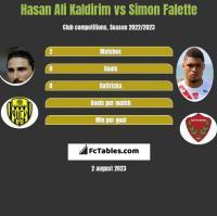Hasan Ali Kaldirim vs Simon Falette h2h player stats