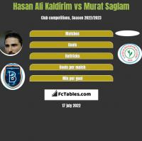 Hasan Ali Kaldirim vs Murat Saglam h2h player stats