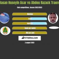 Hasan Huseyin Acar vs Abdou Razack Traore h2h player stats