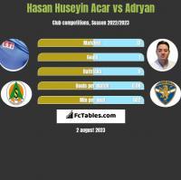 Hasan Huseyin Acar vs Adryan h2h player stats