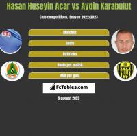 Hasan Huseyin Acar vs Aydin Karabulut h2h player stats