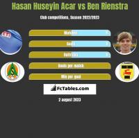 Hasan Huseyin Acar vs Ben Rienstra h2h player stats