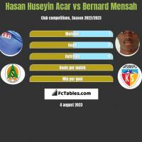 Hasan Huseyin Acar vs Bernard Mensah h2h player stats