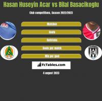Hasan Huseyin Acar vs Bilal Basacikoglu h2h player stats