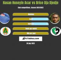 Hasan Huseyin Acar vs Brice Dja Djedje h2h player stats