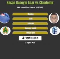 Hasan Huseyin Acar vs Claudemir h2h player stats