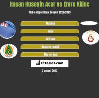 Hasan Huseyin Acar vs Emre Kilinc h2h player stats