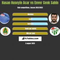 Hasan Huseyin Acar vs Enver Cenk Sahin h2h player stats