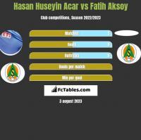 Hasan Huseyin Acar vs Fatih Aksoy h2h player stats