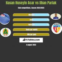 Hasan Huseyin Acar vs Ilhan Parlak h2h player stats