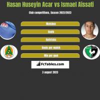 Hasan Huseyin Acar vs Ismael Aissati h2h player stats