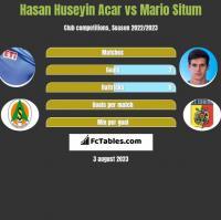 Hasan Huseyin Acar vs Mario Situm h2h player stats
