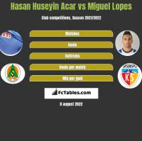 Hasan Huseyin Acar vs Miguel Lopes h2h player stats