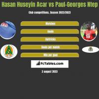 Hasan Huseyin Acar vs Paul-Georges Ntep h2h player stats