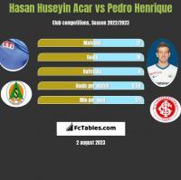 Hasan Huseyin Acar vs Pedro Henrique h2h player stats