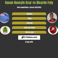 Hasan Huseyin Acar vs Ricardo Faty h2h player stats