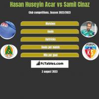 Hasan Huseyin Acar vs Samil Cinaz h2h player stats