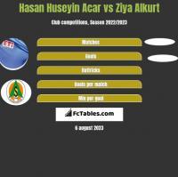 Hasan Huseyin Acar vs Ziya Alkurt h2h player stats